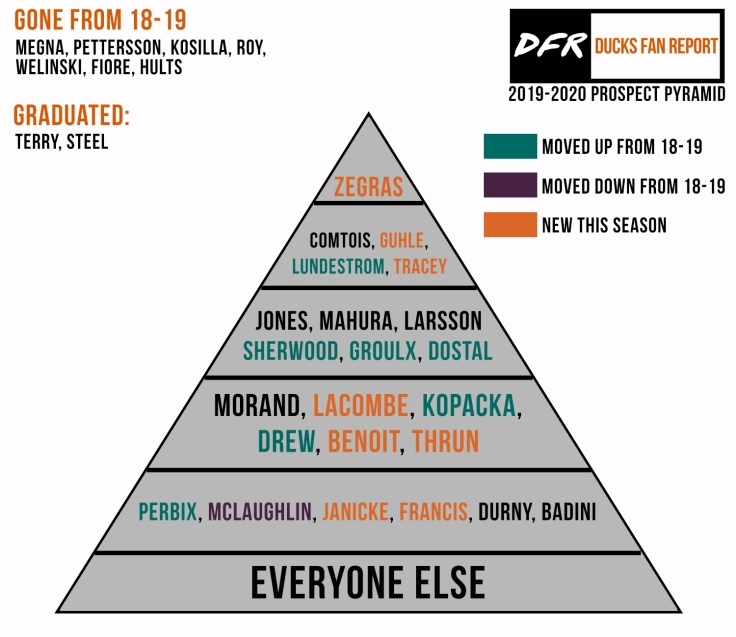 Anaheim Ducks 2019-2020 Prospect Pyramid
